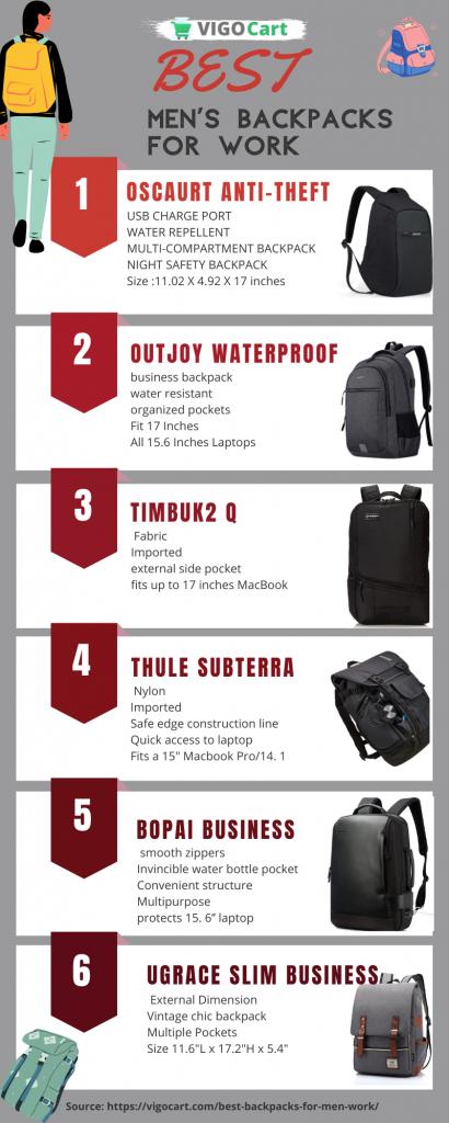 Top 10 best backpacks for men work reviews in 2020 8